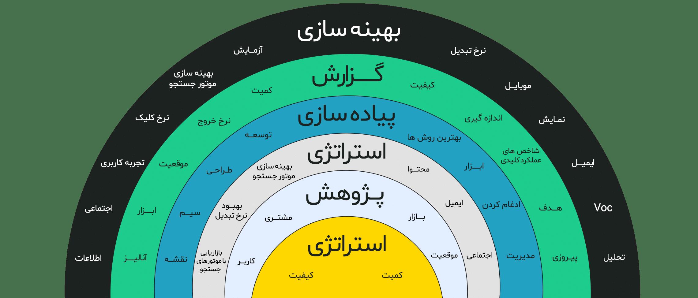 اینفوگرافیک طراحی وب